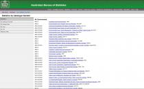 Australian Bureau of Statistics (ABS) - Environmental Statistics