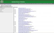 Australian Bureau of Statistics (ABS) - Environmental Statistics