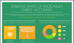 Federated States of Micronesia - Energy Accounts (Infographic)